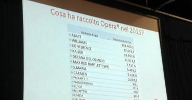 Dati Oper raccolto 2015