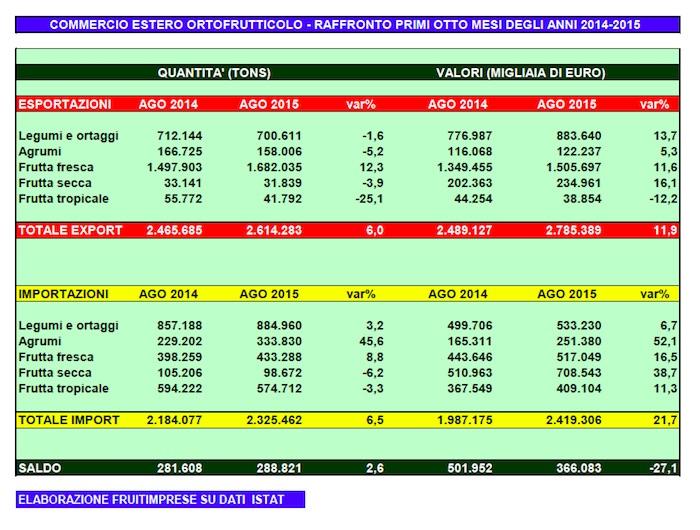 Dati import-export ortofrutta gennaio agosto 2015