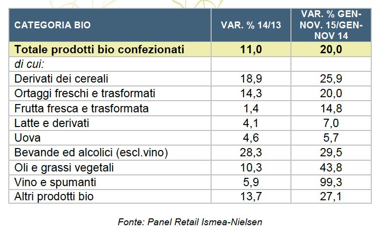 Variazione % acquisti domestici in valore prodotti bio confezionati a peso fisso nella Gdo