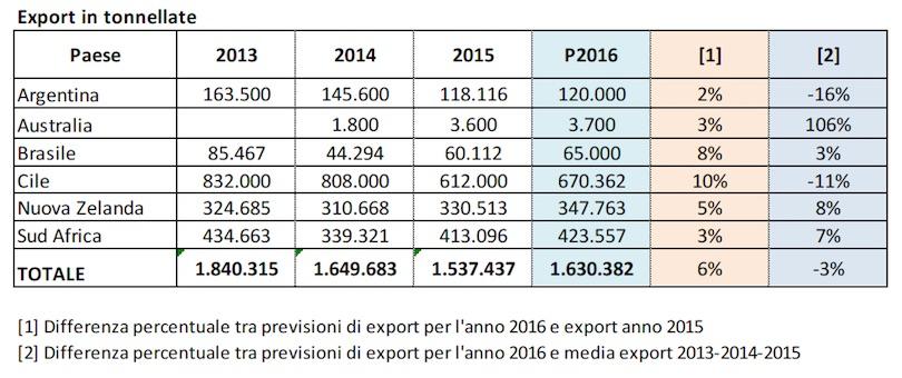 ExportmeleEmisferoSud2016