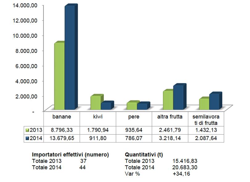 Frutta fresca e secca importata in Italia negli anni 2013-2104 (valori in tonnellate)