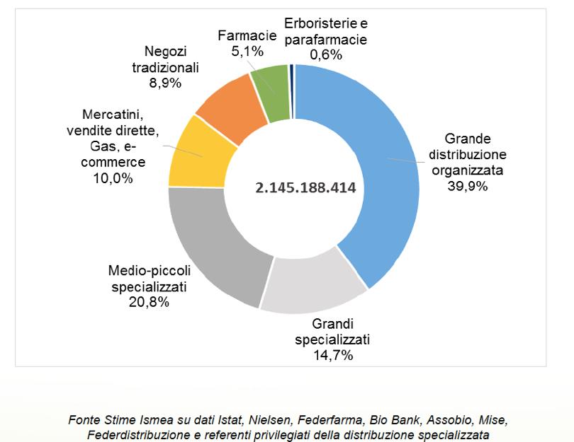Mercato retail prodotti biologici - Italia 2014 - Vendite in euro e quote %
