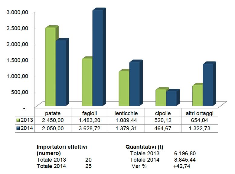 Ortaggi importati in Italia negli anni 2013-2014 (valori in tonnellate)