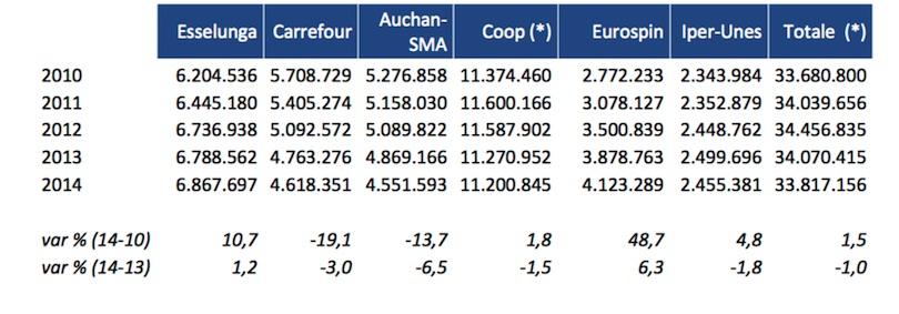 Rapporto Mediobanca Gdo - Fatturato