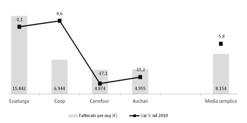 Rapporto Mediobanca Gdo - Fatturato per metro quadro nel 2014