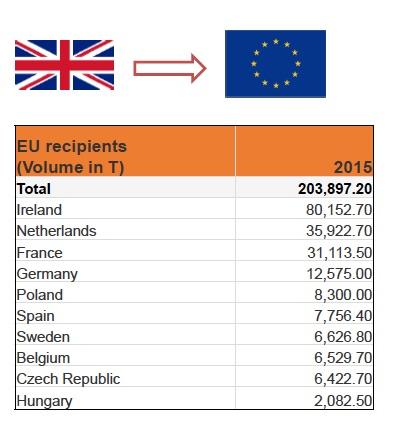 ExportOrtofrutta_UK_EU