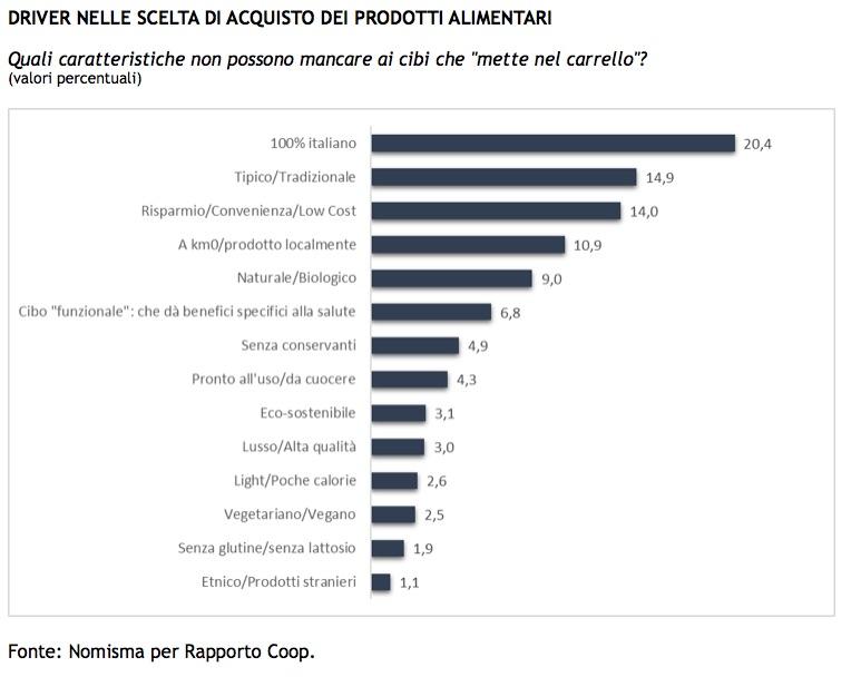 ciboitaliano2017_sondaggiocoop