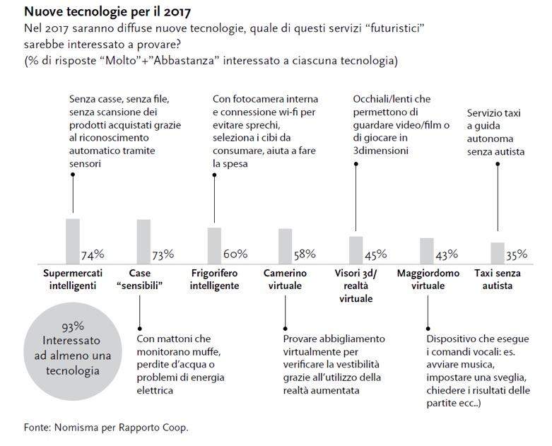 innovazione_sondaggiocoop