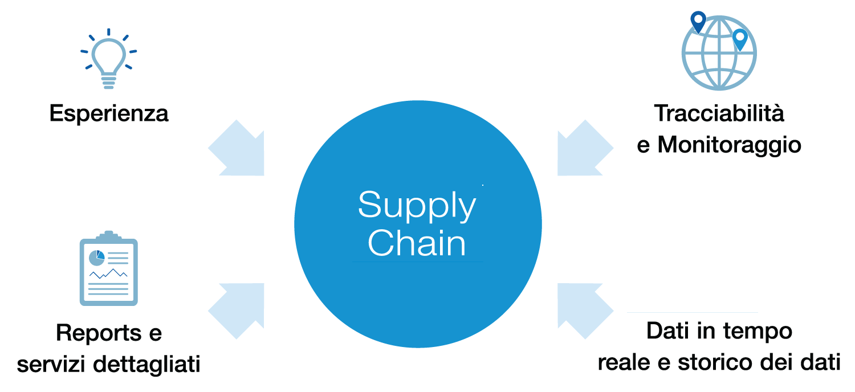 Supply Chain Sensitech