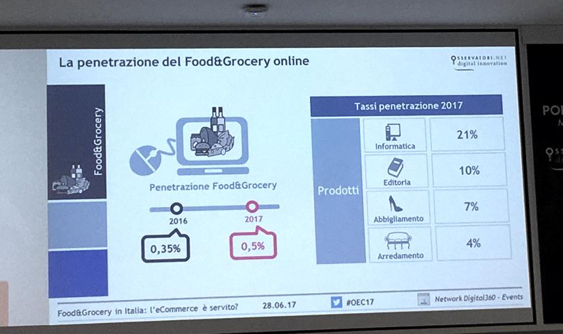 Food&Grocery_tassoPenetrazioneOnline