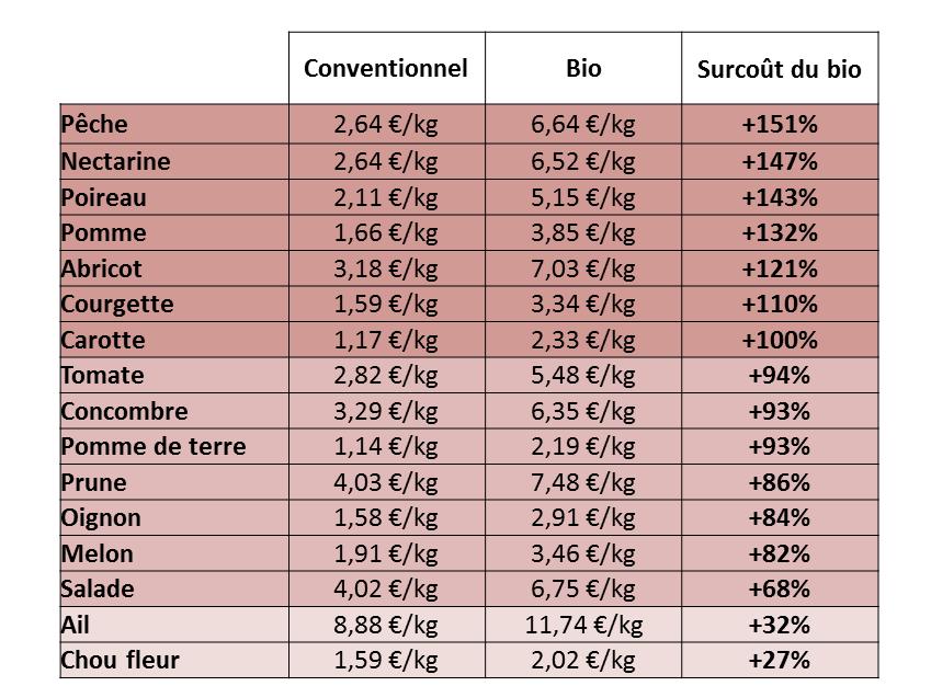 PrezziBioPrezziConvenzionale_ortofrutta_Francia