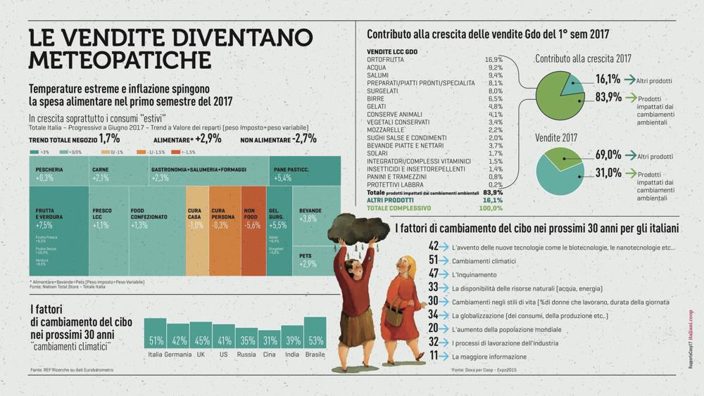 RapportoCoop2017_ConsumiAlimentari_Clima