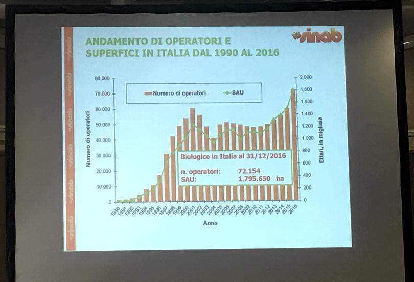 SuperficiBioItalia2016