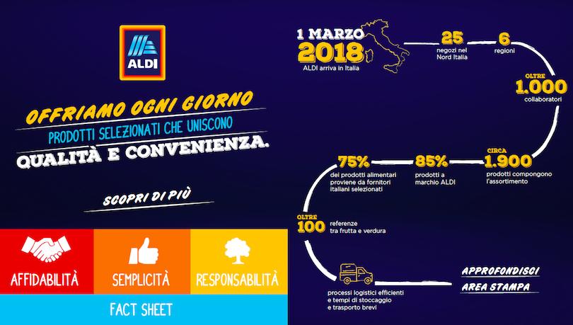 Aldi_Italia_Numeri