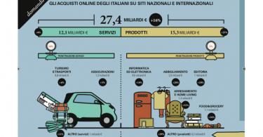 ECommerce_Italia