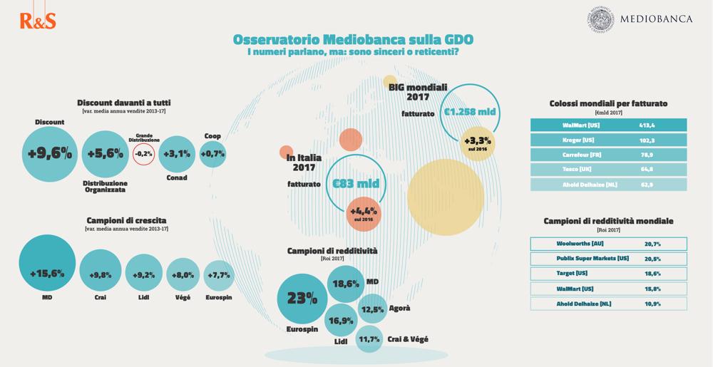 Infografica_GDO_Mediobanca