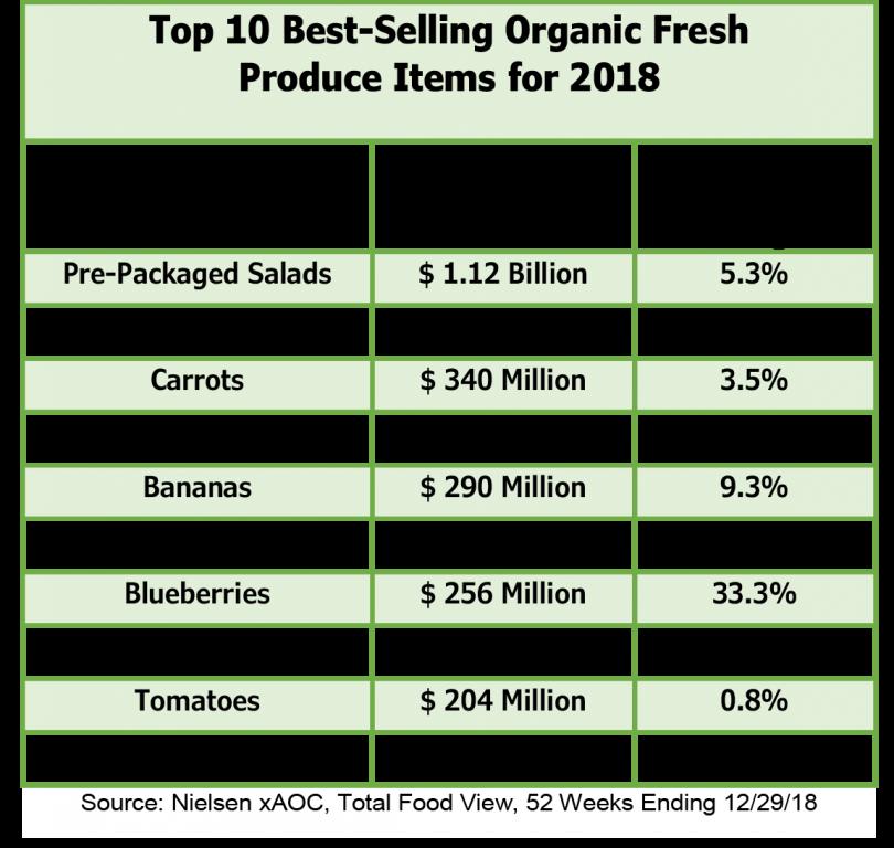 2018_Organic_Sales_Graphs_-_1