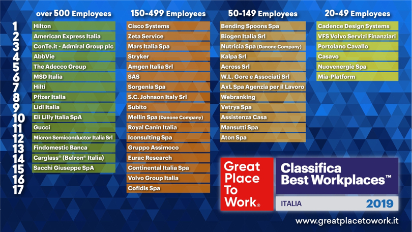 CLassificaBestWorkPlaces