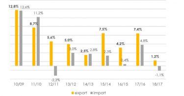 ExportAgroalimentare_decennio