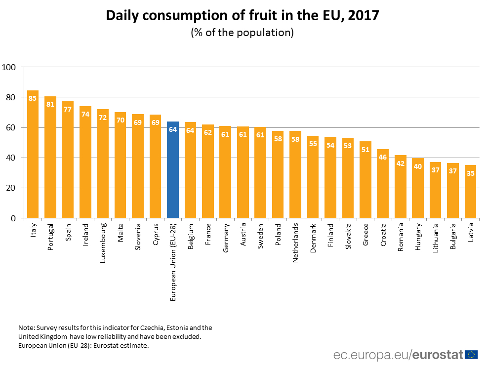 UE_Fruit consumption 2017