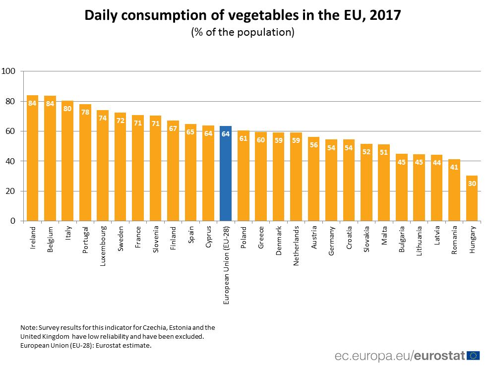 UE_Vegetable consumption 2017