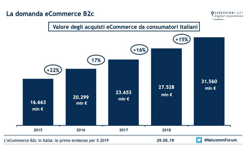 E-CommerceItalia2019_1