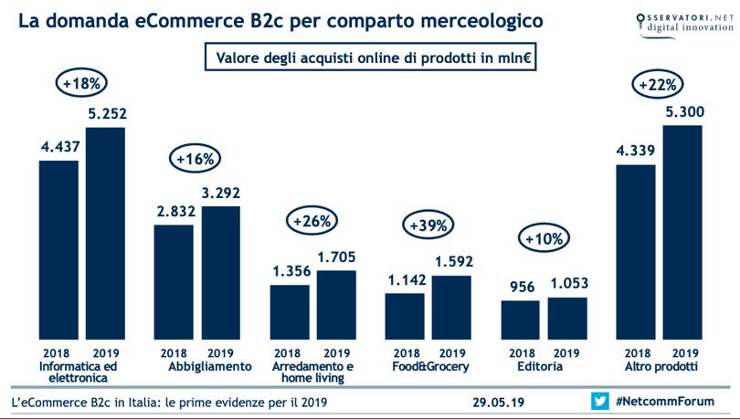 E-CommerceItalia2019_3