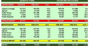 import export gennaio febbraio 2019