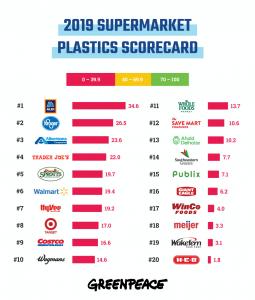 2019-supermarket-plastics-scorecard