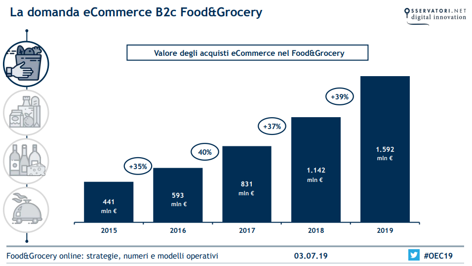 eCommerce_FoodGrocery2019