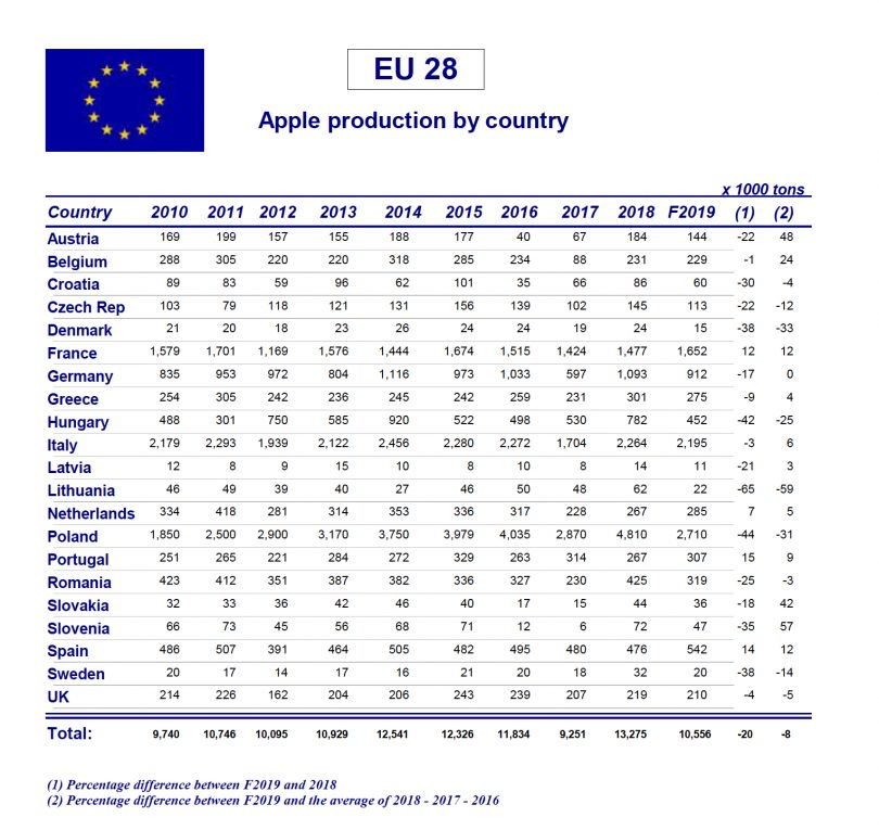 MeleProduzioneEuropa2019