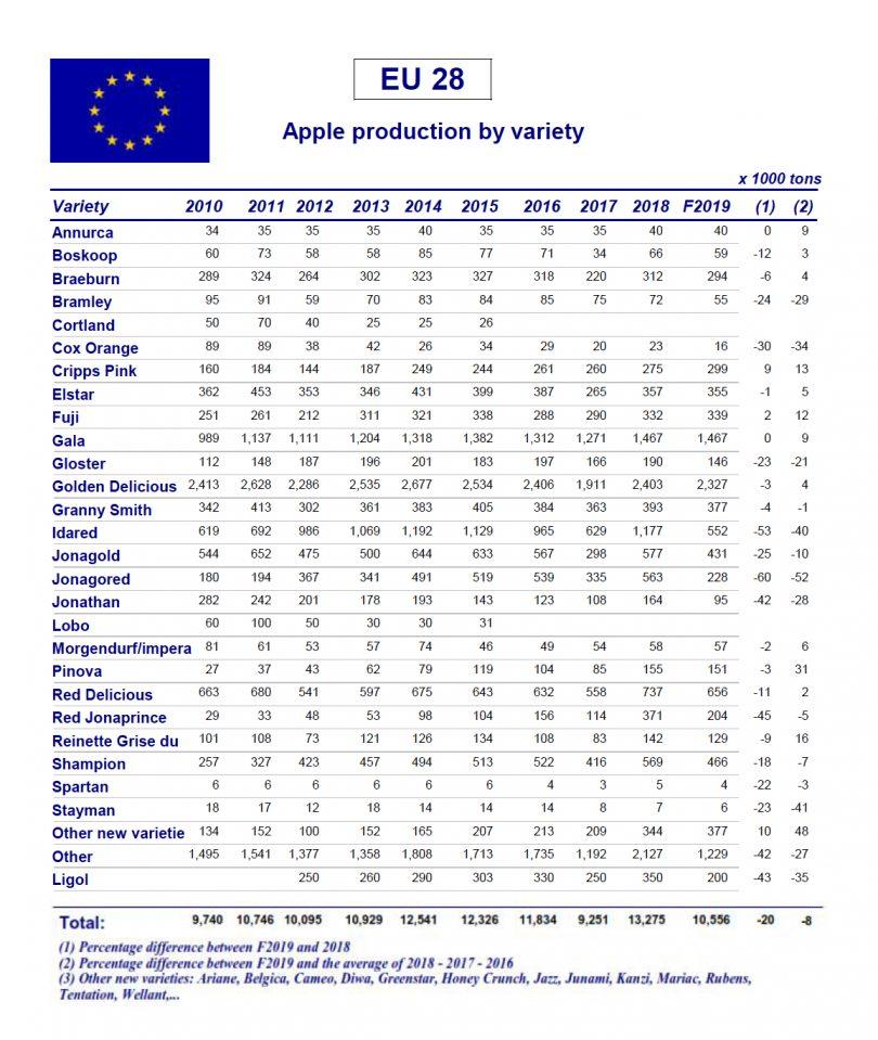 MeleProduzioneEuropa2019_varieta