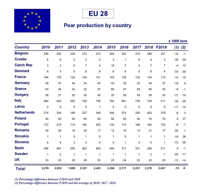 StimaProduzionePere2019Europa