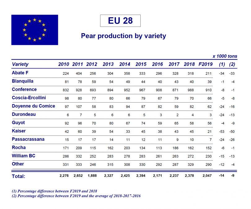 StimaProduzionePere2019Europa_Varieta