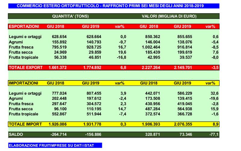 import export frutta secca primo semestre 2019