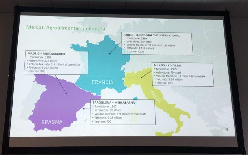 Confronto tra Ortomercati in Europa