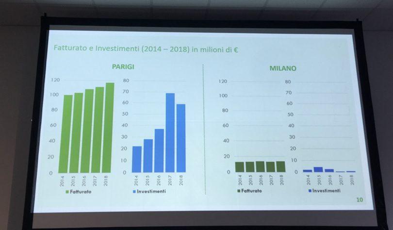 Confronto investimenti tra Mercato all'ingrosso di Parigi e Milano
