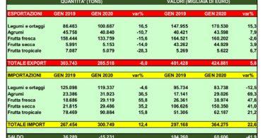 import export frutta secca gennaio 2020