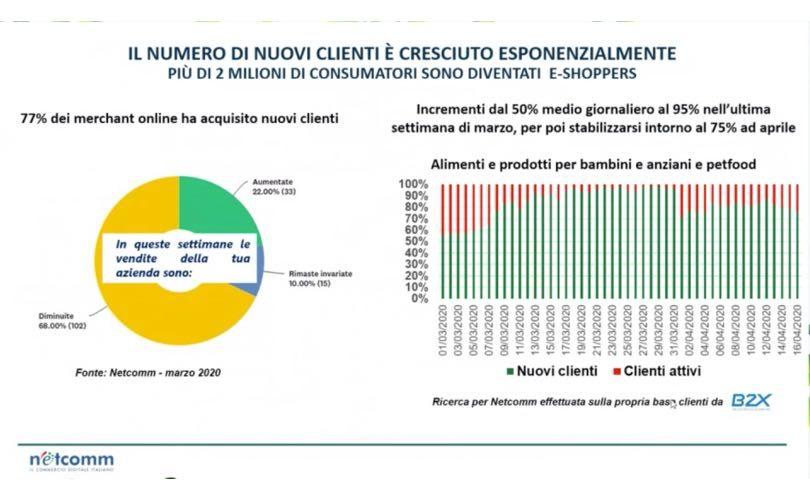 Ecommerce_NuoviClienti