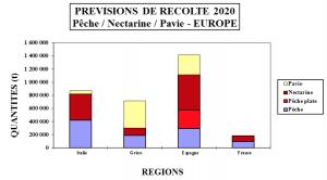 Pesche Europa per regioni