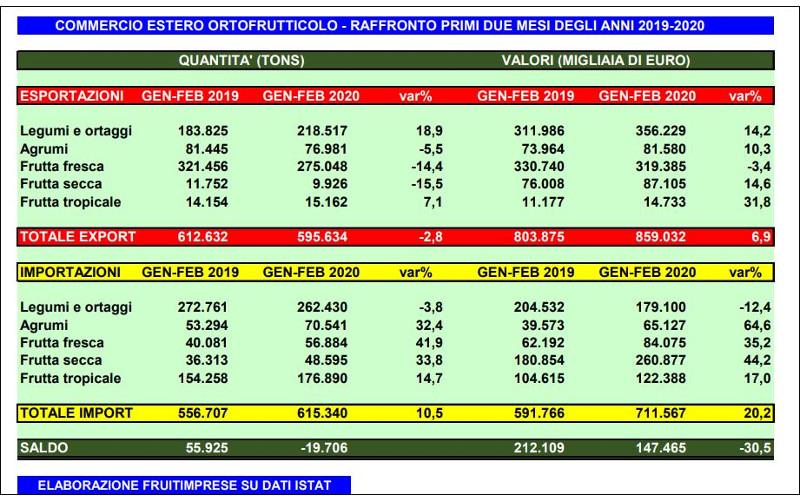 import export gennaio febbraio 2020