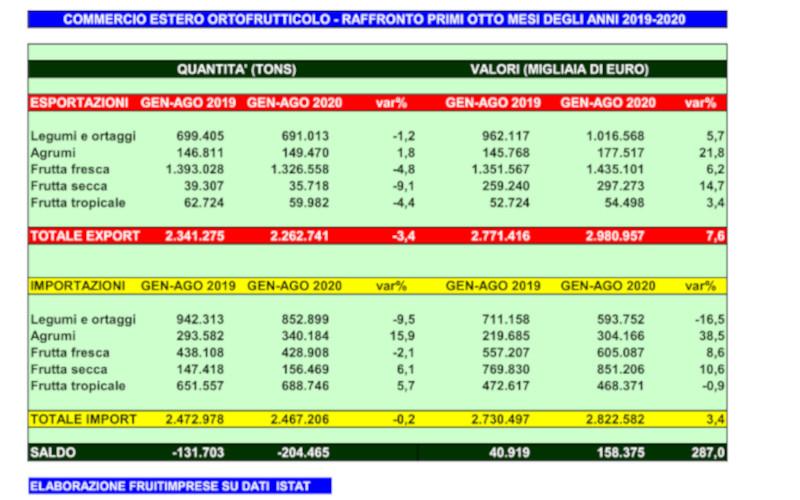 import export gennaio agosto 2020 ok